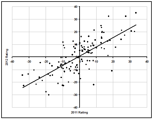 College Yearly Rating Regression