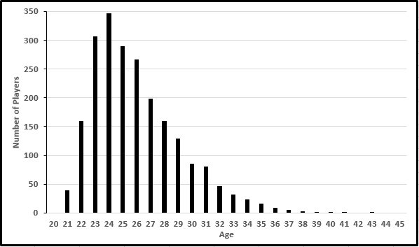 NFL Players by Age