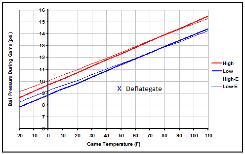 In-Game Football Pressure and Deflation