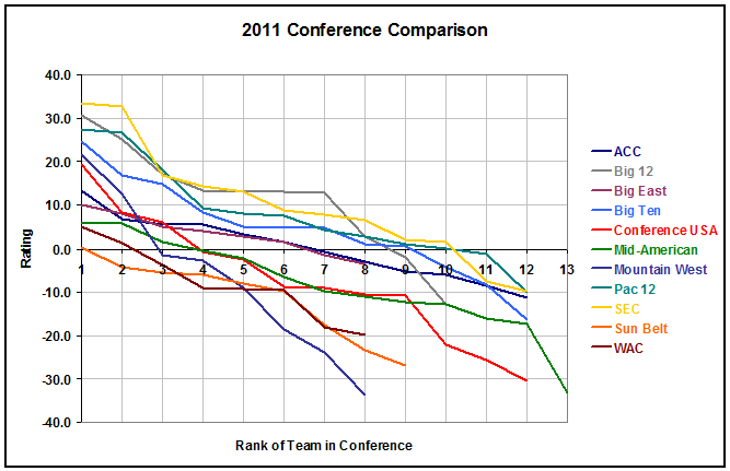 Conference Rankings 2011