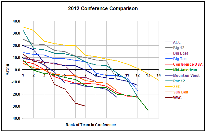 Conference Rankings 2012