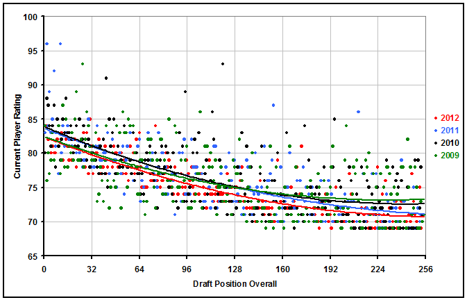 Player Rating by Draft Position